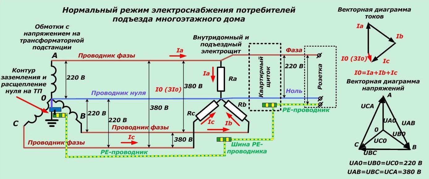 Нормальный режим электроснабжения