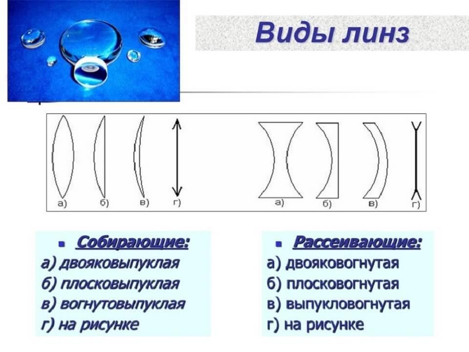 Оптическая сила линзы