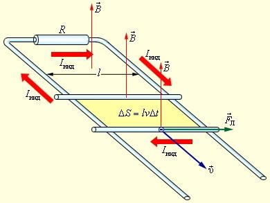 Пример направление индукционного тока