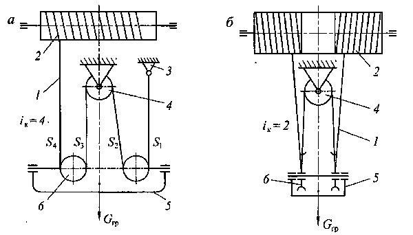 На рисунке а) силовой полиспаст, б) скоростной.