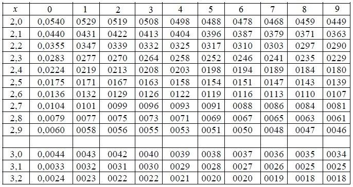 Таблица значений для вычисления определителей 2