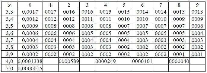 Таблица значений для вычисления определителей 3